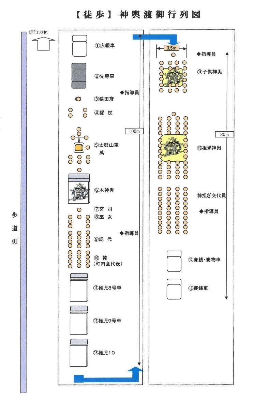 平成30年 神輿渡御 行列図(徒歩)