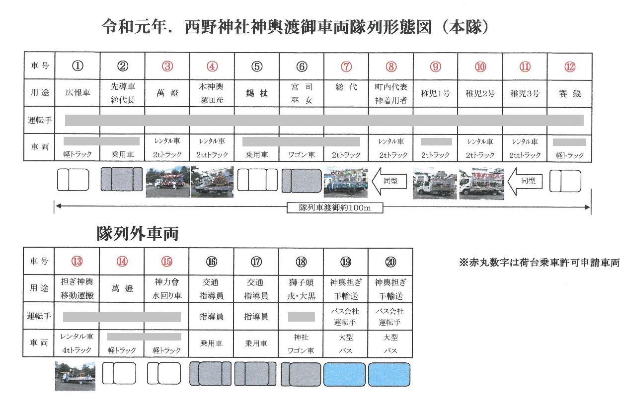 令和元年 神輿渡御 車両隊列形態図(本隊)